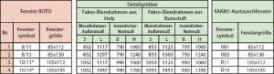 FAKRO Austauschfenster für Velux/Roto